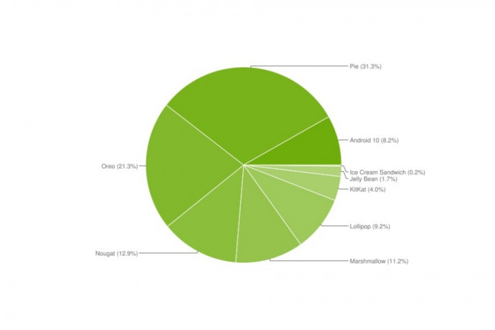 android-distribution-chart-april-2020.jpg