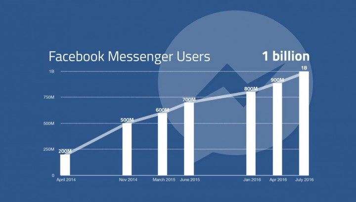 facebook-messenger-growth-graph.jpg