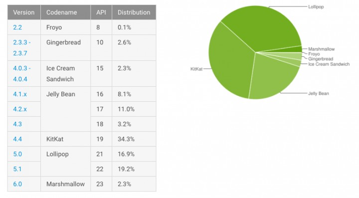 android-stats-march.jpg