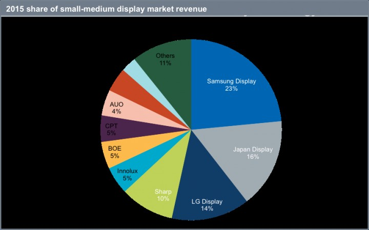 small-medium-display-market-share-ihs.jpg
